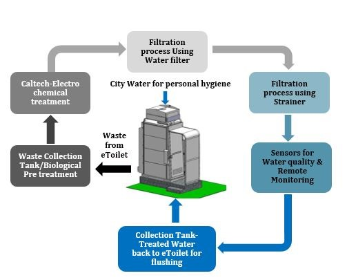 Diagram of process flow of the eram eToilet