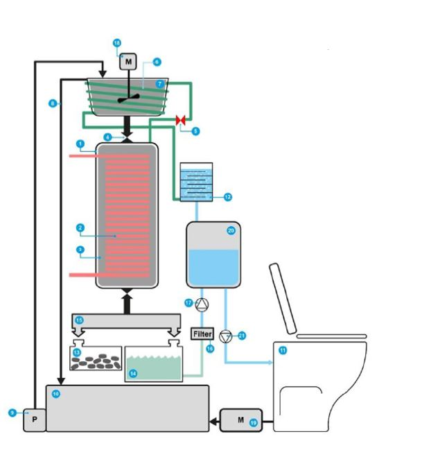 Diagram showing the parts and flow of the HTClean toilet
